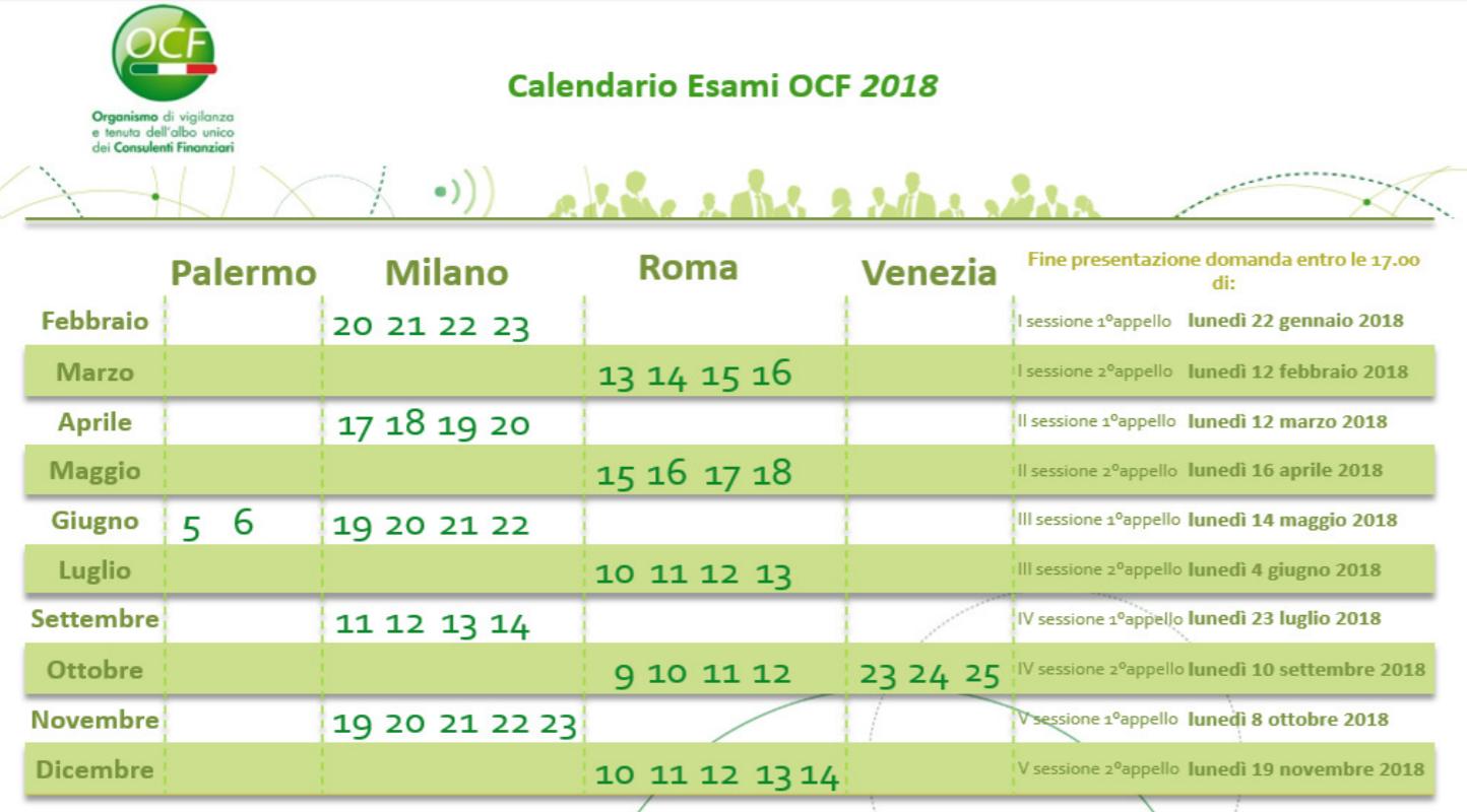 Calendario Esami.Esame Consulente Finanziario L Ocf Pubblica Il Calendario